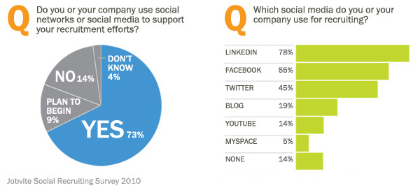 social recruiting survey linkedin