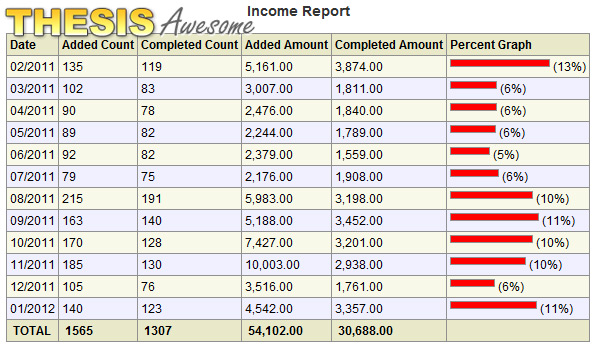 Thesis Awesome Income Report