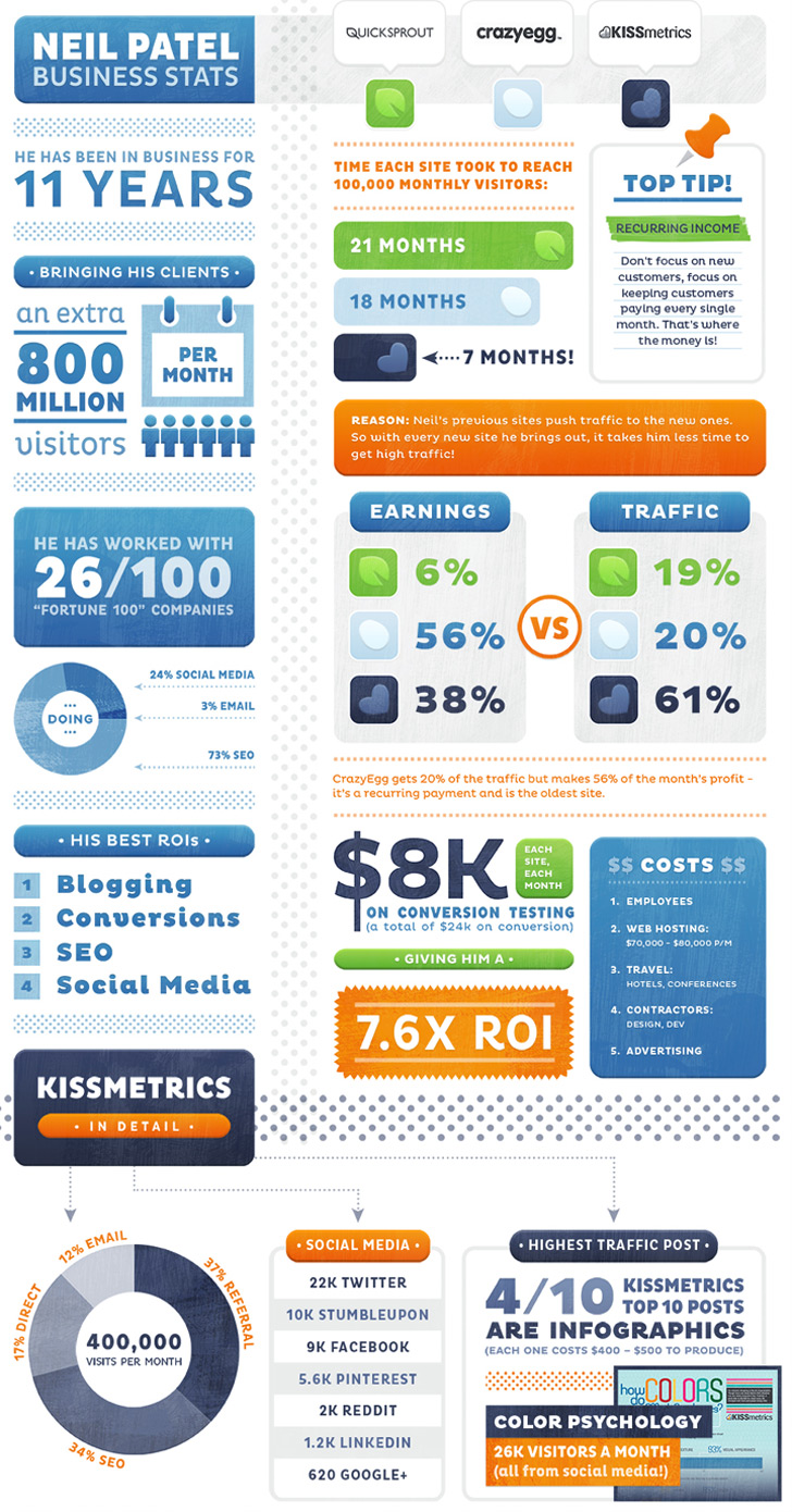 Business Stats of Neil Patel infographic
