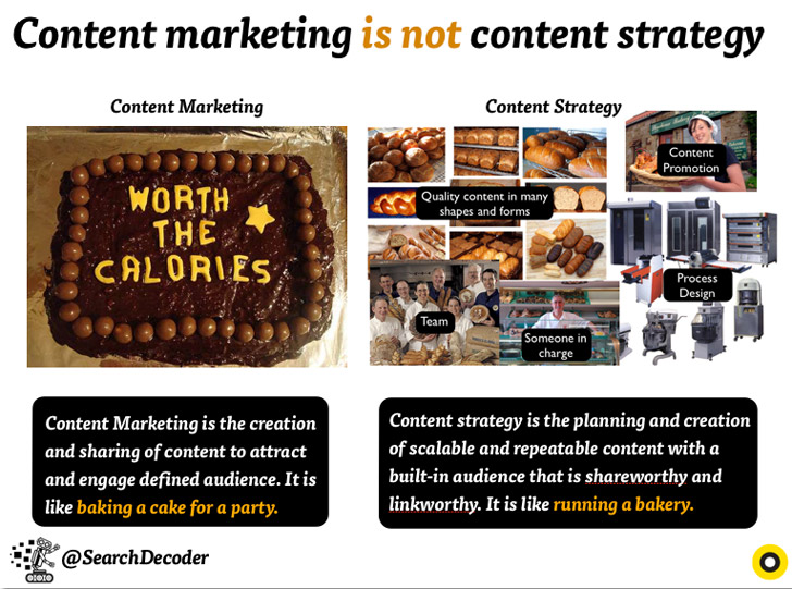 Content Marketing vs Content Strategy
