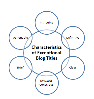 Characteristics of Exceptional Blog Titles