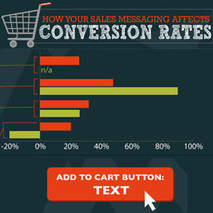 Conversion Rates Infographic