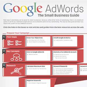 Targeted PPC