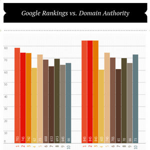 google-rankings-vs-domain-authority.jpg