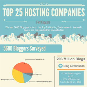Top 25 Hosting Companies for Bloggers – Infographic Plus Additional Options
