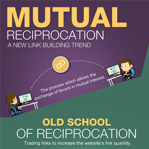 The Mutual Reciprocation Technique: The Latest Way to Make Others Grant You Links